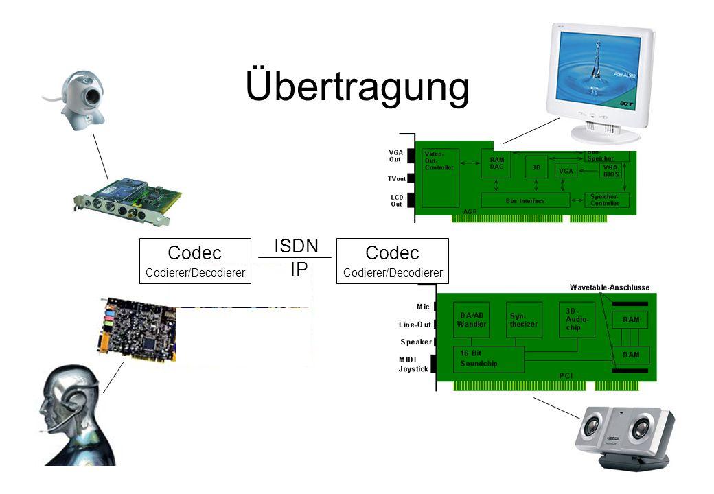 Worzyk FH Anhalt Telemedizin WS 01/02 Einführung - 5 Übertragung Codec Codierer/Decodierer Codec Codierer/Decodierer ISDN IP