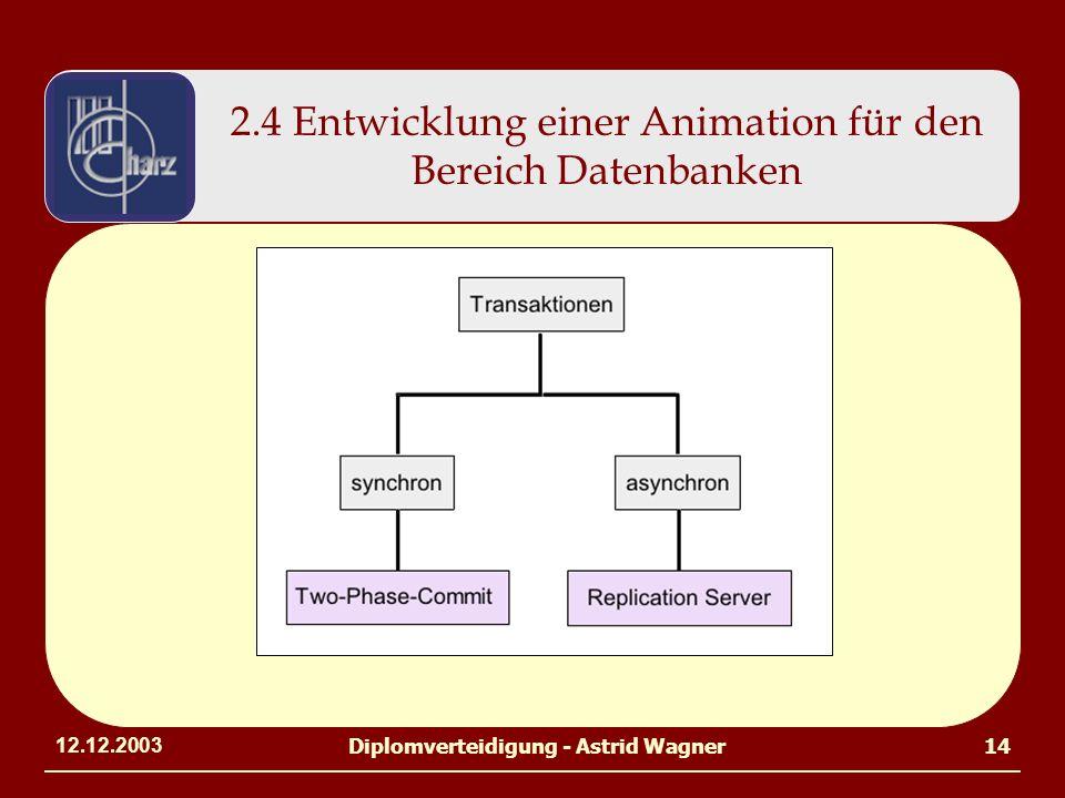 12.12.2003Diplomverteidigung - Astrid Wagner14 2.4 Entwicklung einer Animation für den Bereich Datenbanken