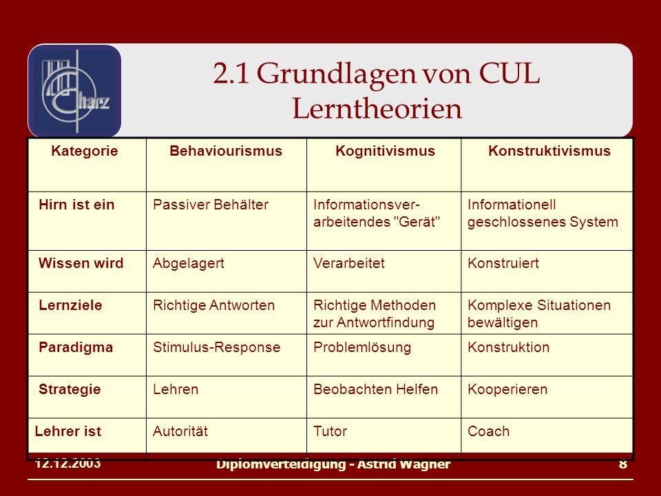 12.12.2003Diplomverteidigung - Astrid Wagner8 2.1 Grundlagen von CUL Lerntheorien Kategorie Behaviourismus Kognitivismus Konstruktivismus Hirn ist ein