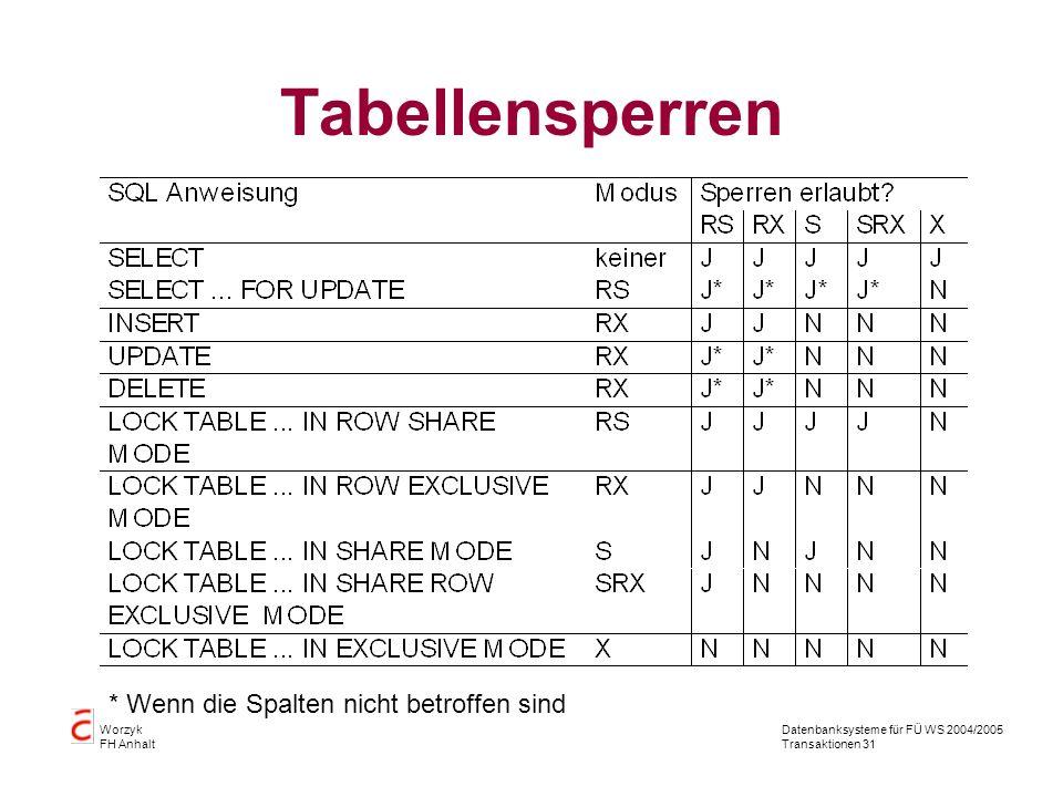 Datenbanksysteme für FÜ WS 2004/2005 Transaktionen 31 Worzyk FH Anhalt Tabellensperren * Wenn die Spalten nicht betroffen sind