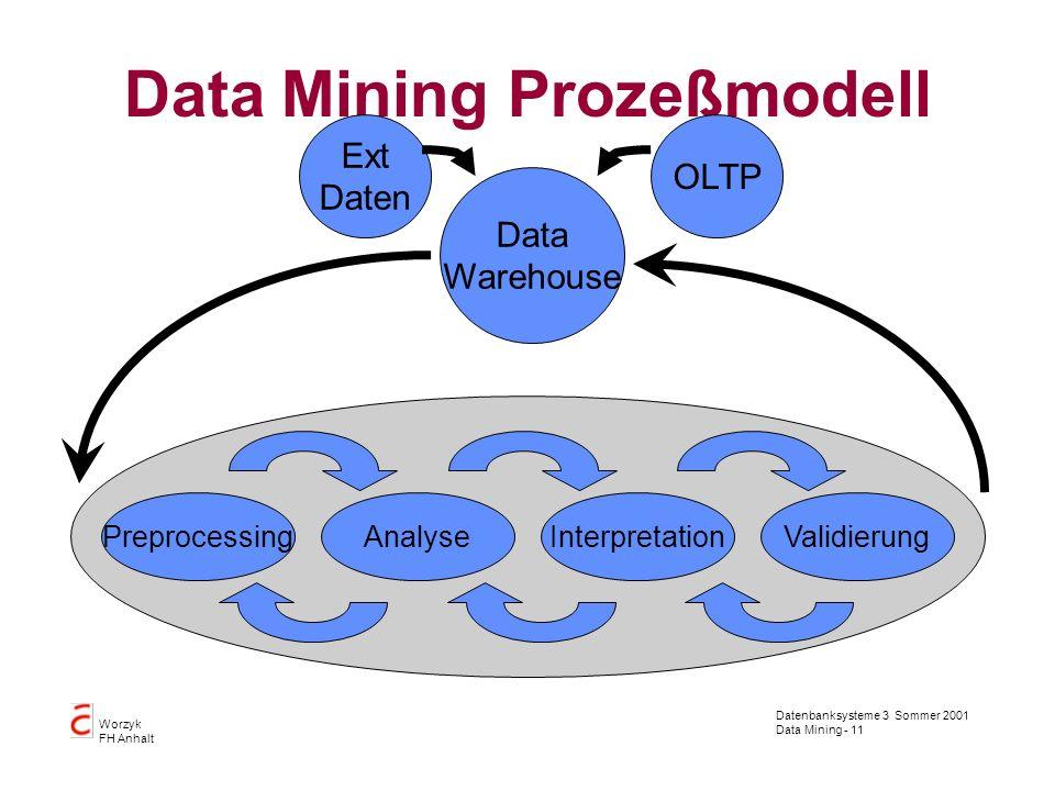 Datenbanksysteme 3 Sommer 2001 Data Mining - 11 Worzyk FH Anhalt Data Mining Prozeßmodell PreprocessingValidierungInterpretationAnalyse Data Warehouse