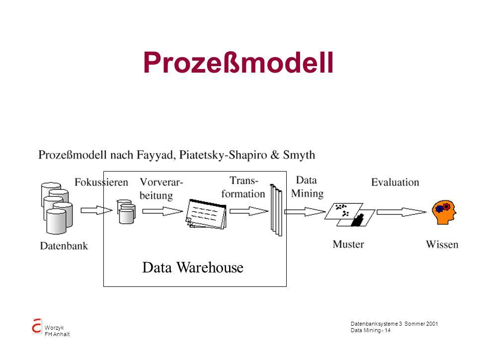 Datenbanksysteme 3 Sommer 2001 Data Mining - 14 Worzyk FH Anhalt Prozeßmodell Data Warehouse