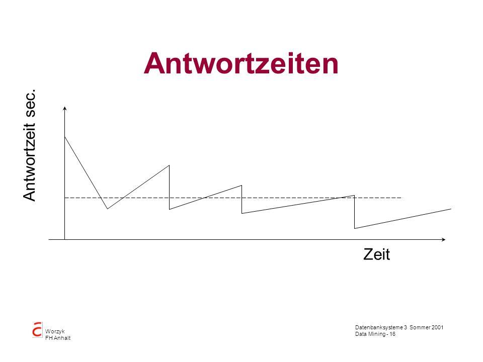 Datenbanksysteme 3 Sommer 2001 Data Mining - 16 Worzyk FH Anhalt Antwortzeiten Zeit Antwortzeit sec.
