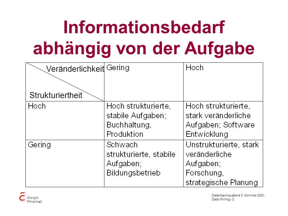 Datenbanksysteme 3 Sommer 2001 Data Mining - 2 Worzyk FH Anhalt Informationsbedarf abhängig von der Aufgabe Veränderlichkeit Strukturiertheit