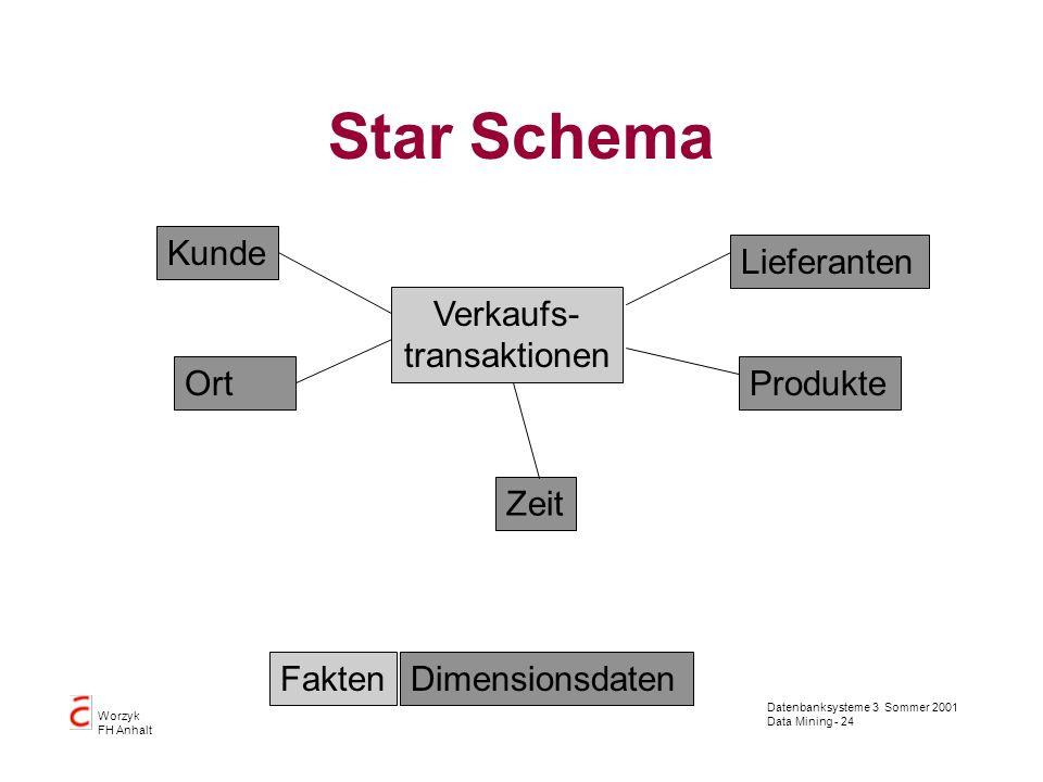 Datenbanksysteme 3 Sommer 2001 Data Mining - 24 Worzyk FH Anhalt Star Schema Verkaufs- transaktionen Zeit Produkte Lieferanten Kunde Ort FaktenDimensi
