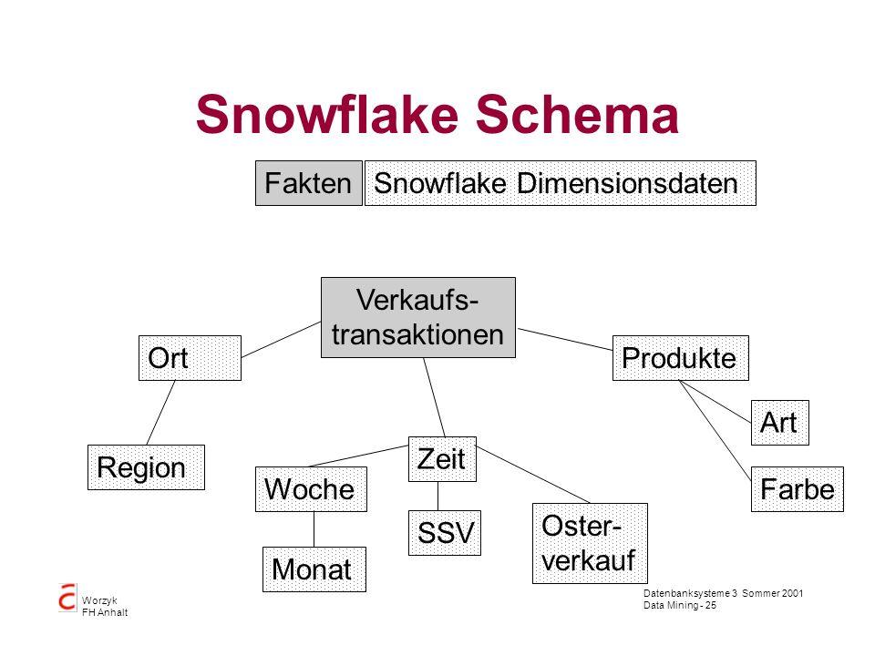 Datenbanksysteme 3 Sommer 2001 Data Mining - 25 Worzyk FH Anhalt Snowflake Schema Verkaufs- transaktionen Zeit ProdukteOrt FaktenSnowflake Dimensionsd