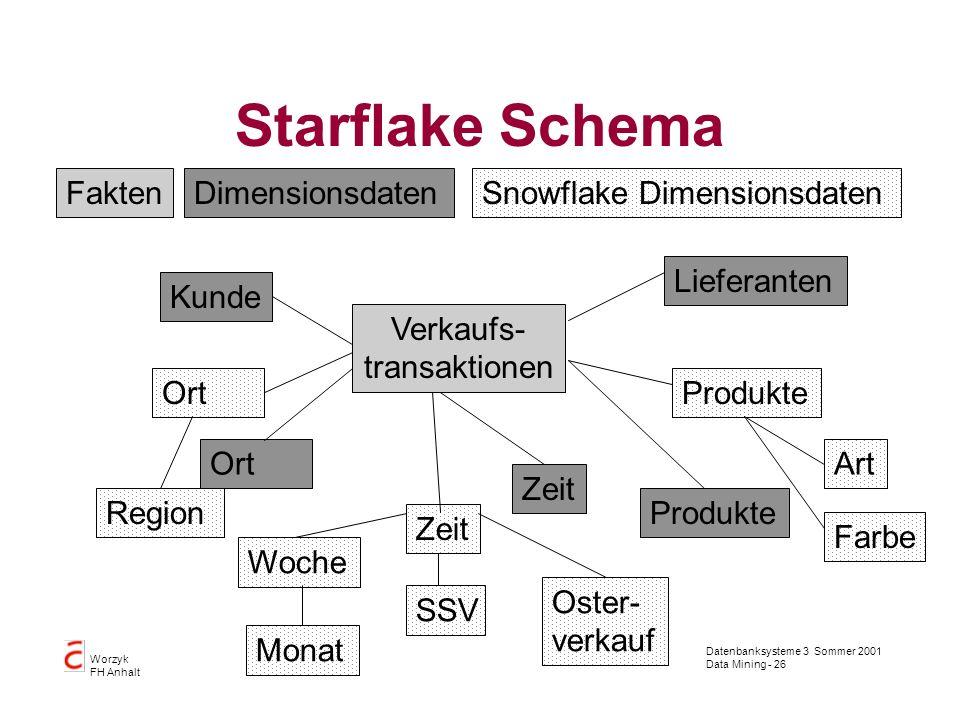 Datenbanksysteme 3 Sommer 2001 Data Mining - 26 Worzyk FH Anhalt Starflake Schema Verkaufs- transaktionen Zeit ProdukteOrt FaktenSnowflake Dimensionsd