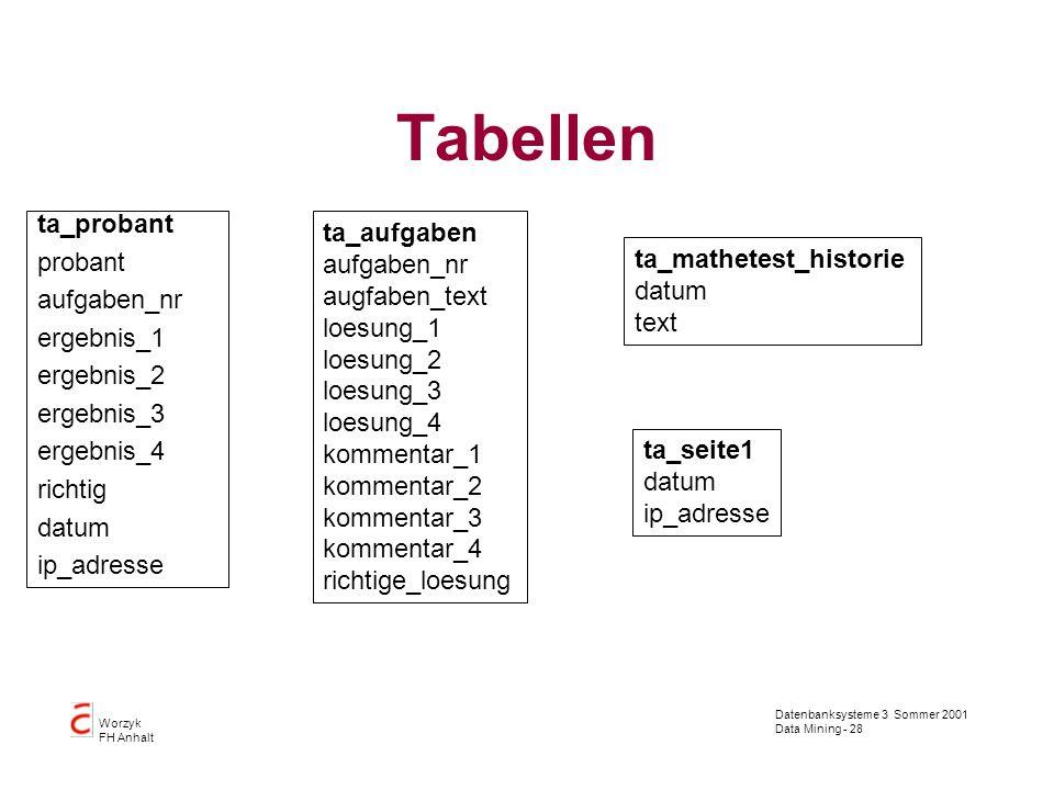 Datenbanksysteme 3 Sommer 2001 Data Mining - 28 Worzyk FH Anhalt Tabellen ta_probant probant aufgaben_nr ergebnis_1 ergebnis_2 ergebnis_3 ergebnis_4 r