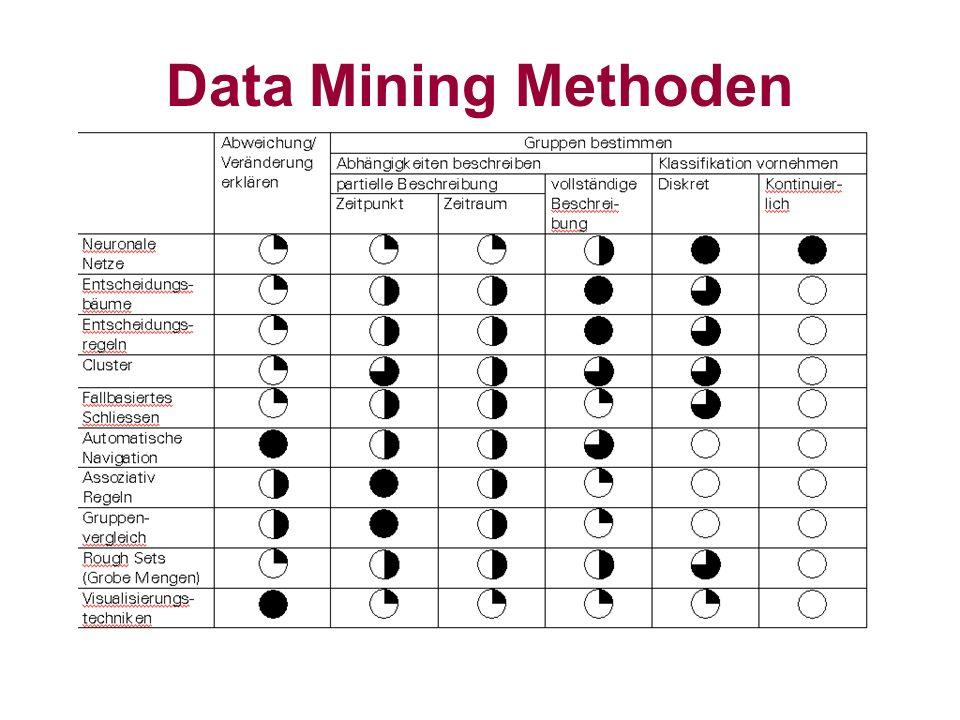 Datenbanksysteme 3 Sommer 2001 Data Mining - 19 Worzyk FH Anhalt Datenübernahme Wenn es irgendwie möglich ist, Datenbankfunktionalitäten für die Datenübernahme einsetzen und keine eigenen Programme erstellen.