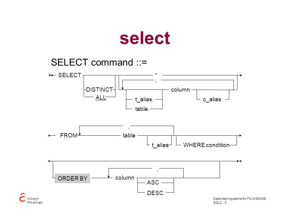 Datenbanksysteme für FÜ WS04/05 SQL2 - 3 Worzyk FH Anhalt select SELECT command ::= column SELECT*, DISTINCT ALL table. t_alias. FROMtable WHERE condi
