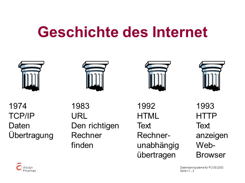 Datenbanksysteme für FÜ SS 2000 Seite 11 - 13 Worzyk FH Anhalt URL Unified Ressource Locator Eindeutige Definition einer Datenquelle im Internet http://www.dessau.de/index_0.htm Top-level Domain RechnerProtokoll Datei
