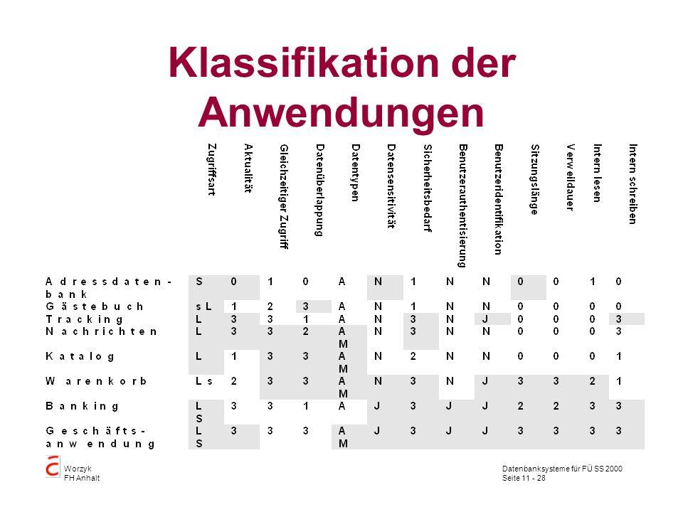 Datenbanksysteme für FÜ SS 2000 Seite 11 - 28 Worzyk FH Anhalt Klassifikation der Anwendungen