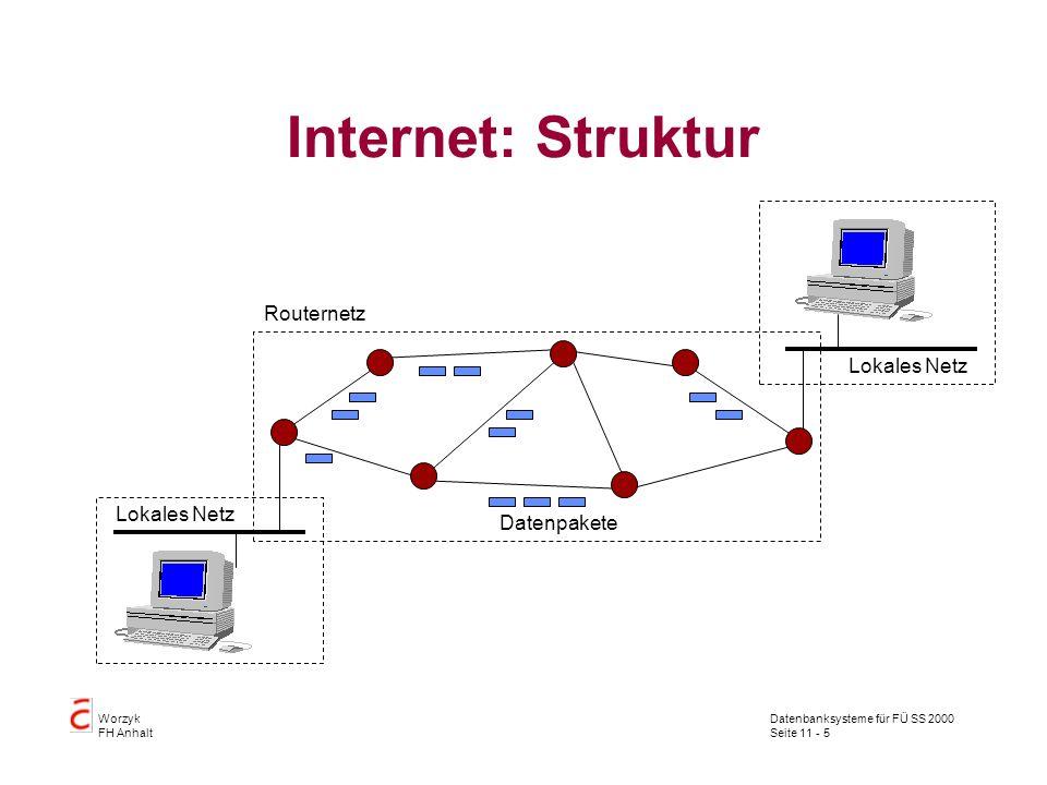 Datenbanksysteme für FÜ SS 2000 Seite 11 - 5 Worzyk FH Anhalt Internet: Struktur Lokales Netz Routernetz Datenpakete
