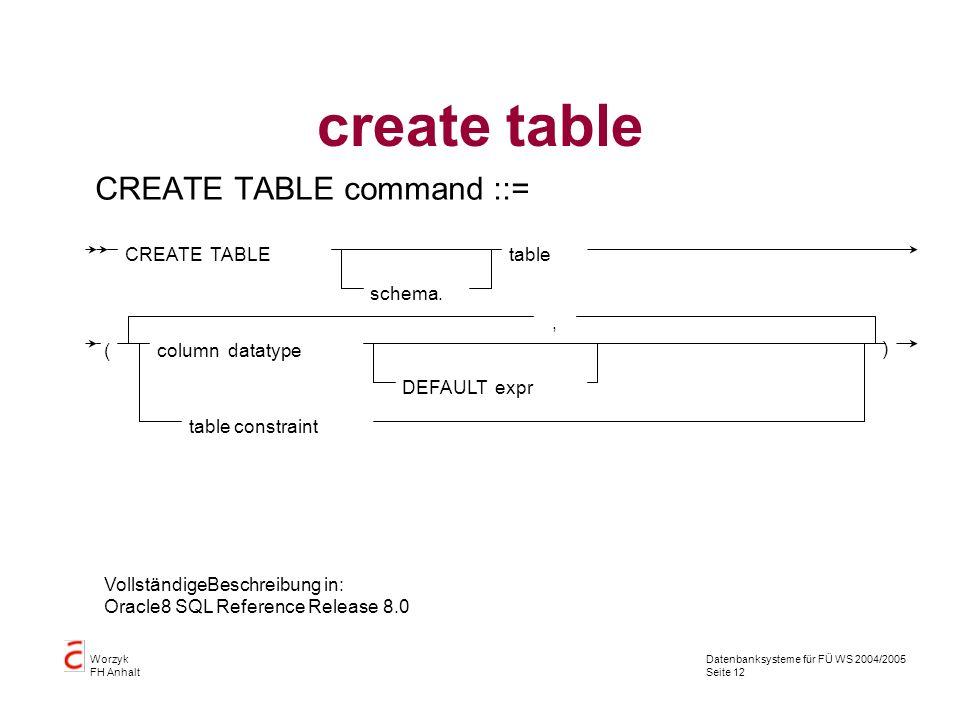 Datenbanksysteme für FÜ WS 2004/2005 Seite 12 Worzyk FH Anhalt create table CREATE TABLE command ::= CREATE TABLE schema. table (column datatype DEFAU