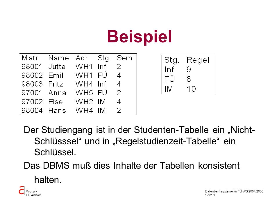 Datenbanksysteme für FÜ WS 2004/2005 Seite 24 Worzyk FH Anhalt CHECK CREATE TABLE ta_pruefung (Matrikel char(5), Vorlesung varchar2(10), Note number (2,1), CONSTRAINT pk_pruefung PRIMARY KEY (Matrikel, Vorlesung), CONSTRAINT fk_pruefung FOREIGN KEY (Matrikel) REFERENCES ta_student(Matrikel) ON DELETE CASCADE, CONSTRAINT check_note CHECK (note in (1.0, 1.3, 1.7, 2.0, 2.3, 2.7, 3.0)) );