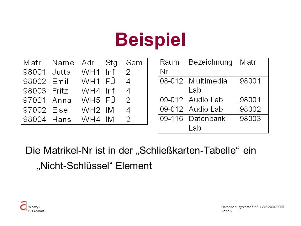 Datenbanksysteme für FÜ WS 2004/2005 Seite 6 Worzyk FH Anhalt Beispiel Die Matrikel-Nr ist in der Schließkarten-Tabelle ein Nicht-Schlüssel Element