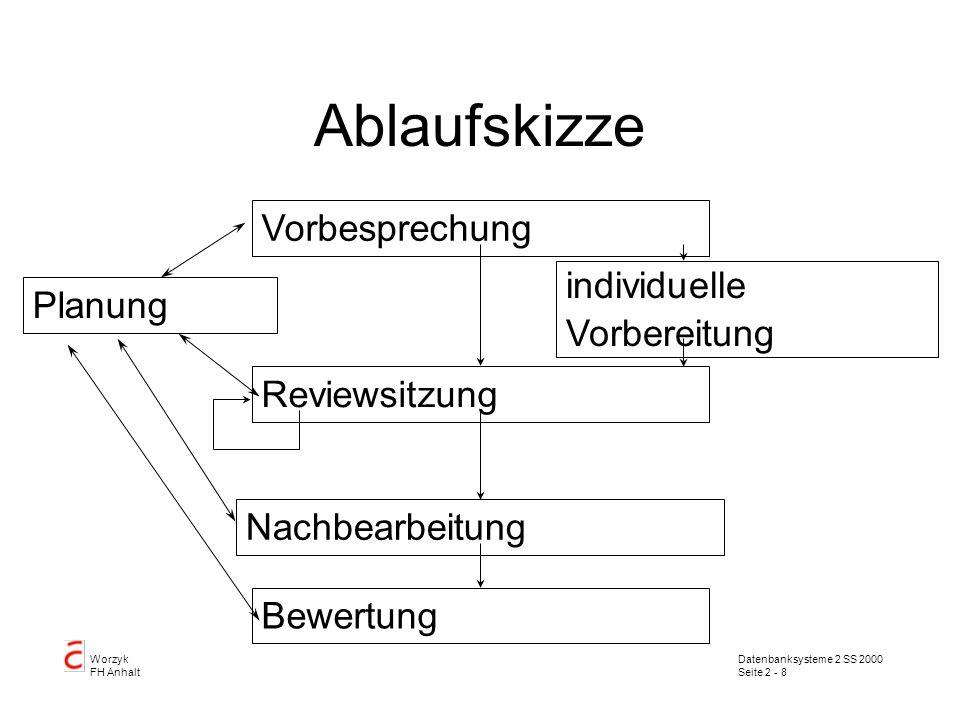 Datenbanksysteme 2 SS 2000 Seite 2 - 9 Worzyk FH Anhalt Planung Prüfziele Auslösekriterien störungsfreie Zeit störungsfreier Ort Arbeitsmittel Teilnehmerkreis Zeitplan Unterlagen