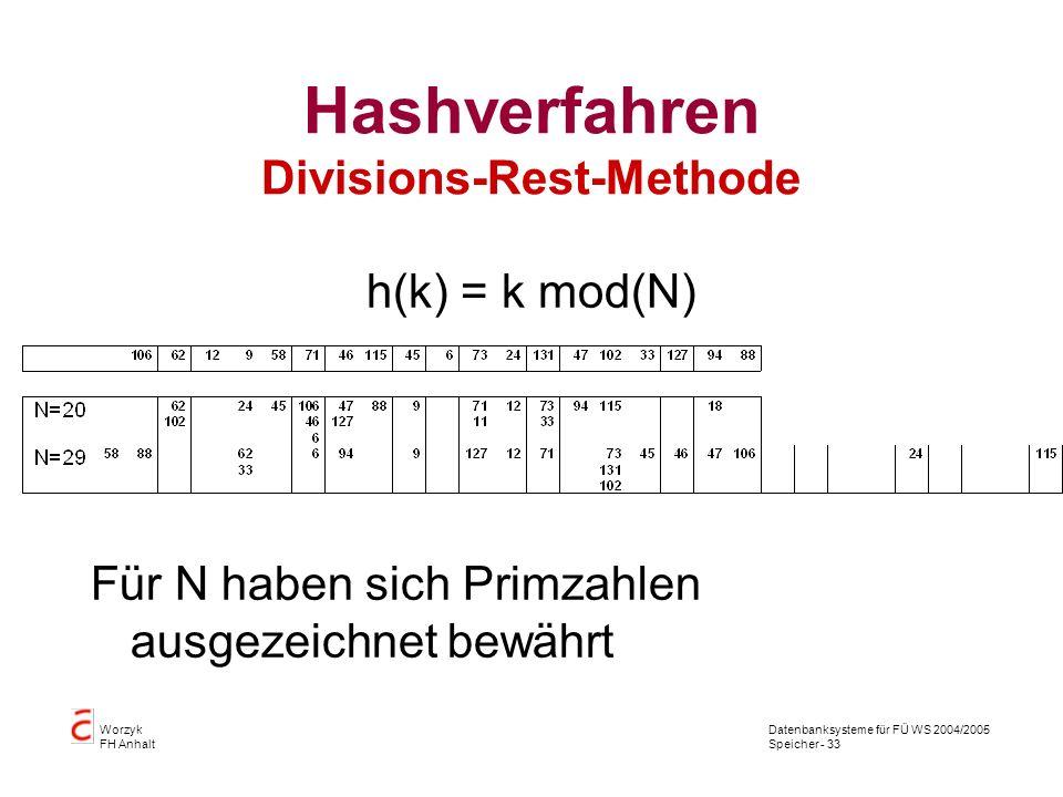Datenbanksysteme für FÜ WS 2004/2005 Speicher - 33 Worzyk FH Anhalt Hashverfahren Divisions-Rest-Methode h(k) = k mod(N) Für N haben sich Primzahlen ausgezeichnet bewährt