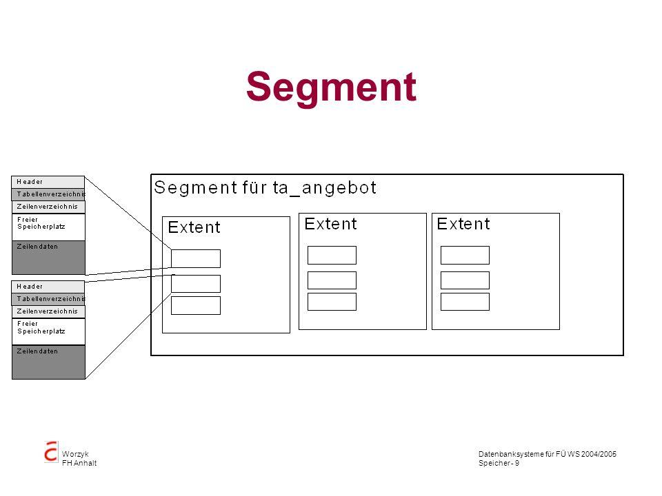 Datenbanksysteme für FÜ WS 2004/2005 Speicher - 10 Worzyk FH Anhalt Segmentarten Datensegmente Indexsegmente Rollback-Segmente temporäre Segmente