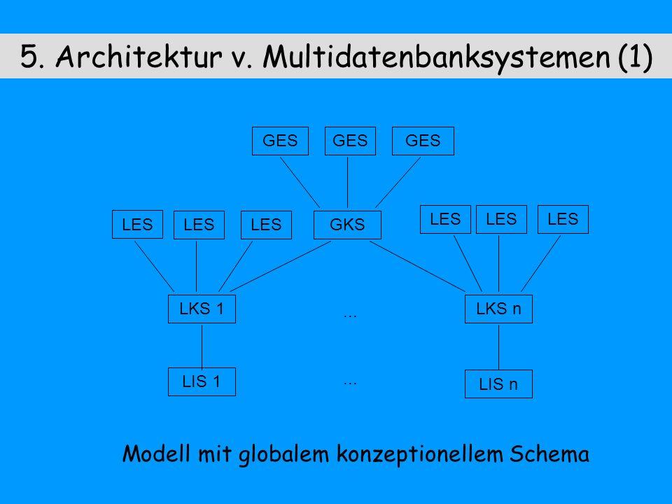 5. Architektur v. Multidatenbanksystemen (1) Modell mit globalem konzeptionellem Schema LES GES GKS LKS 1LKS n LIS 1 LIS n...