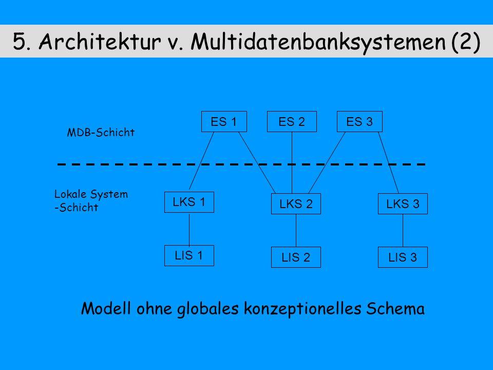 5. Architektur v. Multidatenbanksystemen (2) Modell ohne globales konzeptionelles Schema ES 1ES 2ES 3 LKS 1 LKS 3 LIS 1 LIS 3 LKS 2 LIS 2 MDB-Schicht