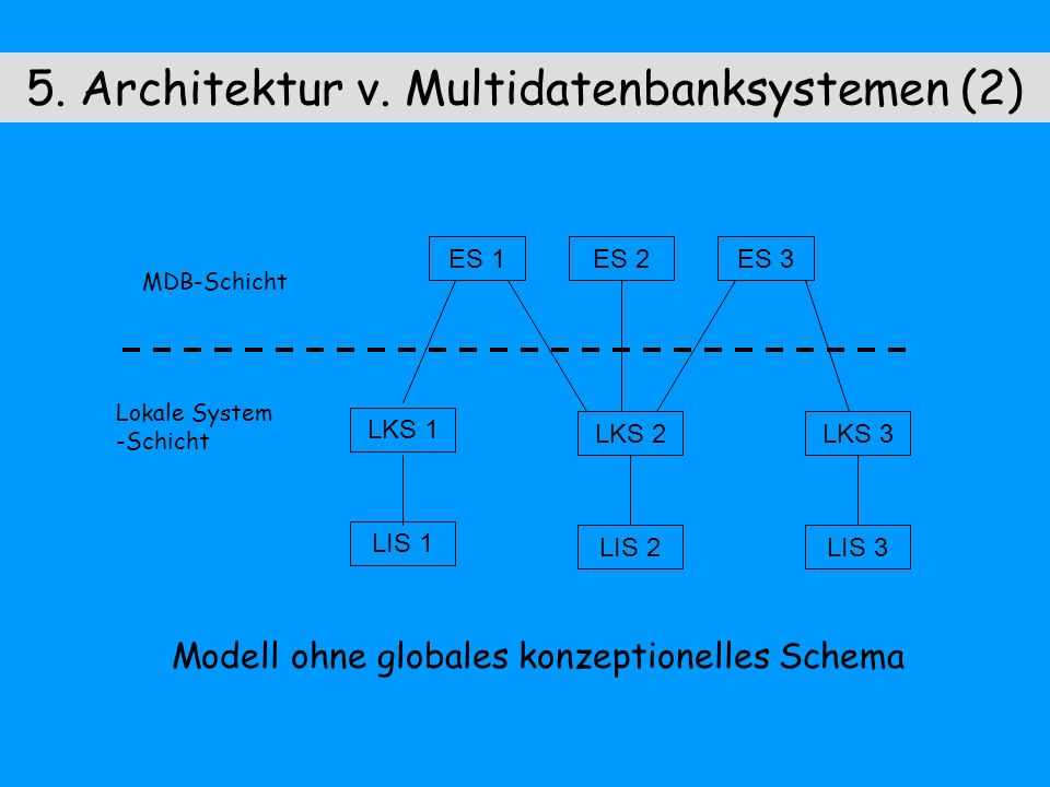 Literatur Tamer, Özsu: Principles of Distributed Database Systems Prentice-Hall International Editions, 1991 Conrad: Föderierte Datenbanksysteme Springer, 1997 Worzyk: Datenbanksysteme 2, 2000