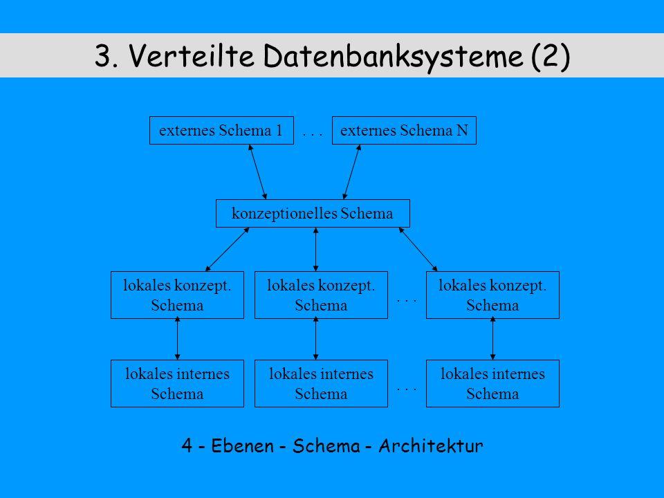 3. Verteilte Datenbanksysteme (2) 4 - Ebenen - Schema - Architektur externes Schema 1externes Schema N konzeptionelles Schema lokales konzept. Schema