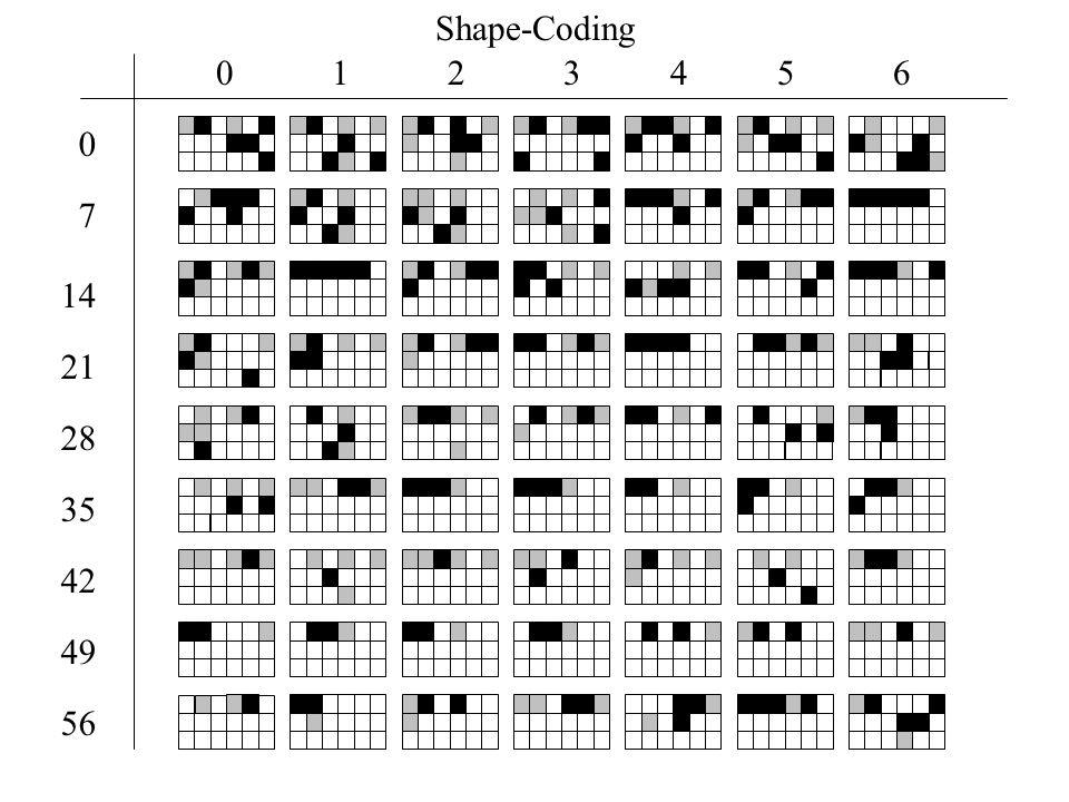 1 2 3 4 5 6 21 28 35 42 49 56 0 0 14 7 Shape-Coding