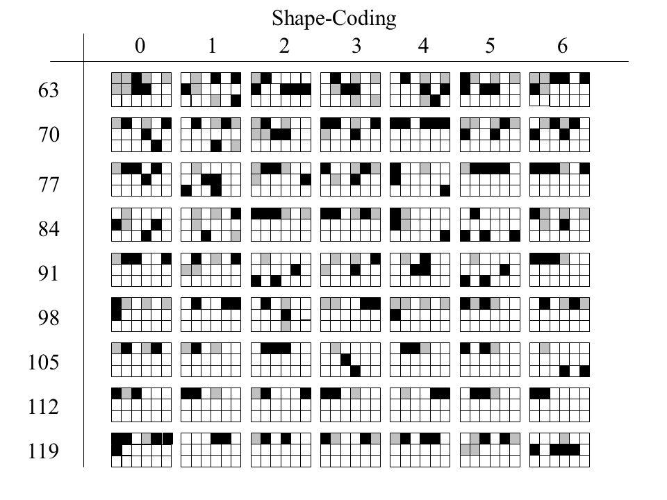 1 2 3 4 5 6 84 91 98 105 112 119 63 0 77 70 Shape-Coding