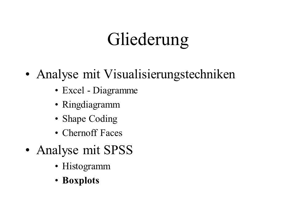 Gliederung Analyse mit Visualisierungstechniken Excel - Diagramme Ringdiagramm Shape Coding Chernoff Faces Analyse mit SPSS Histogramm Boxplots