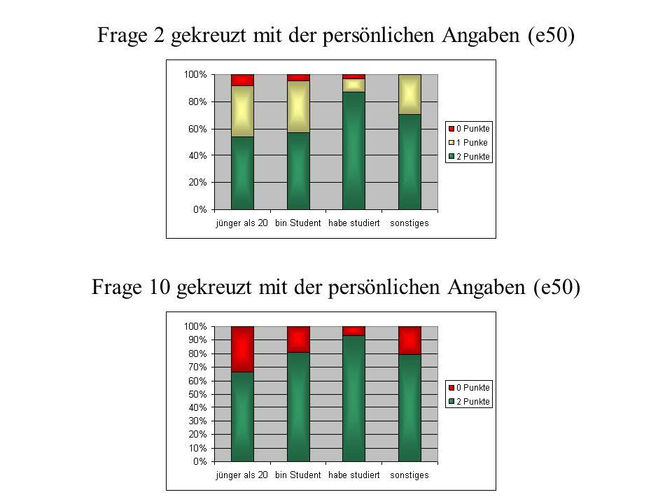 Punktverteilung nach Personengruppen 1.00 – jünger als 20 2.00 – bereits Student 3.00 – war Student 4.00 – sonstiges
