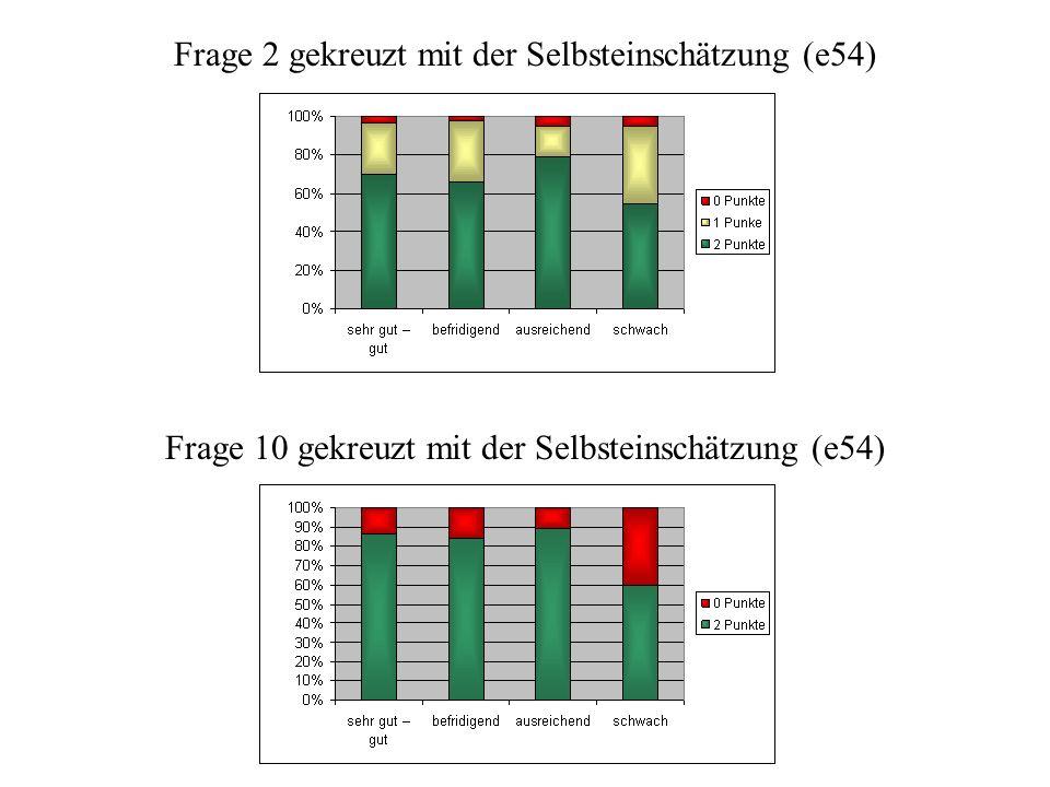 Punktverteilung nach Selbsteinschätzung 1.00 – sehr gut bis gut 2.00 – befriedigend 3.00 – ausreichend 4.00 – schon immer schwach