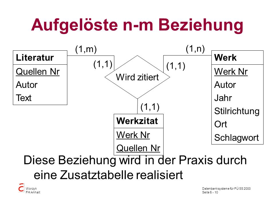 Datenbanksysteme für FÜ SS 2000 Seite 5 - 10 Worzyk FH Anhalt Aufgelöste n-m Beziehung Diese Beziehung wird in der Praxis durch eine Zusatztabelle rea