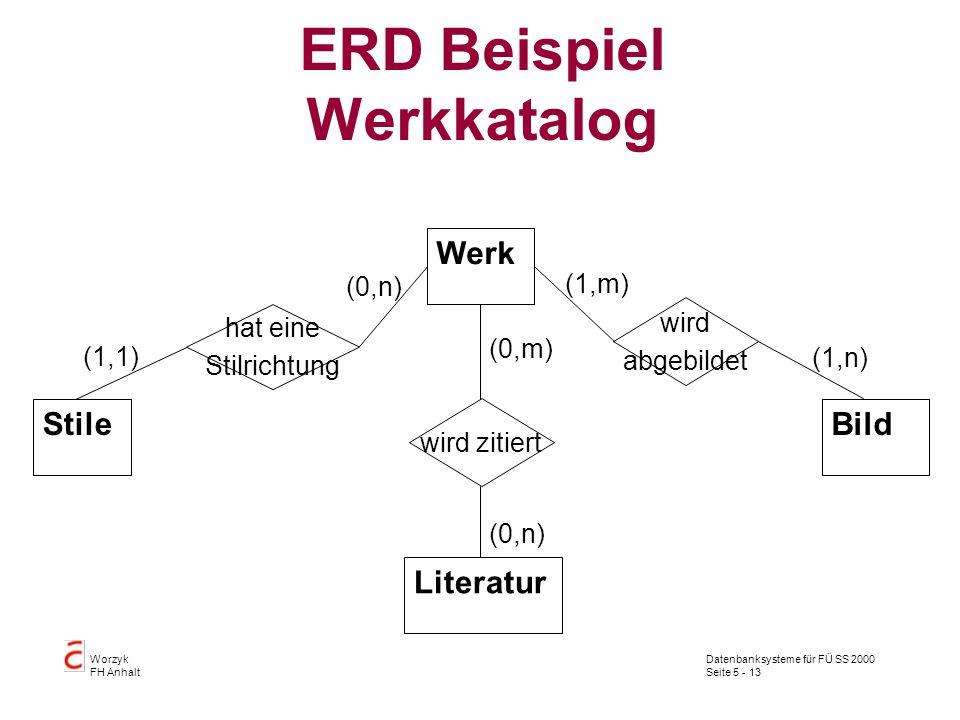 Datenbanksysteme für FÜ SS 2000 Seite 5 - 13 Worzyk FH Anhalt ERD Beispiel Werkkatalog Stile Werk Bild Literatur wird zitiert hat eine Stilrichtung wi