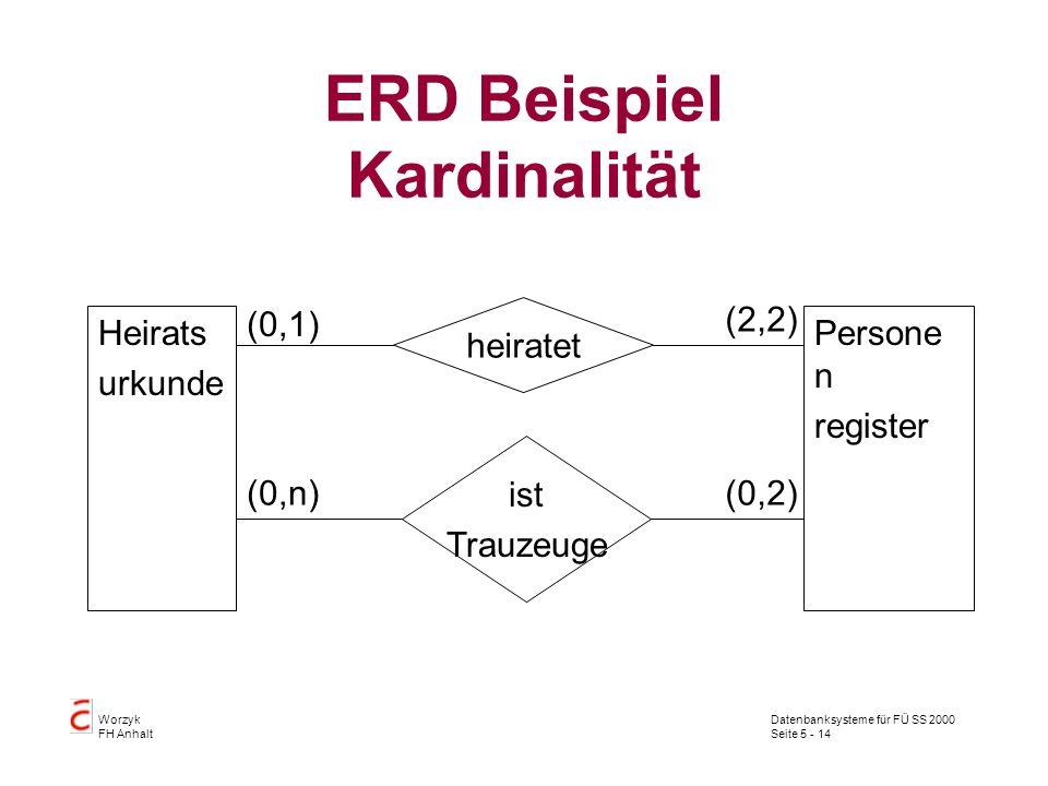 Datenbanksysteme für FÜ SS 2000 Seite 5 - 14 Worzyk FH Anhalt ERD Beispiel Kardinalität Heirats urkunde Persone n register heiratet ist Trauzeuge (2,2