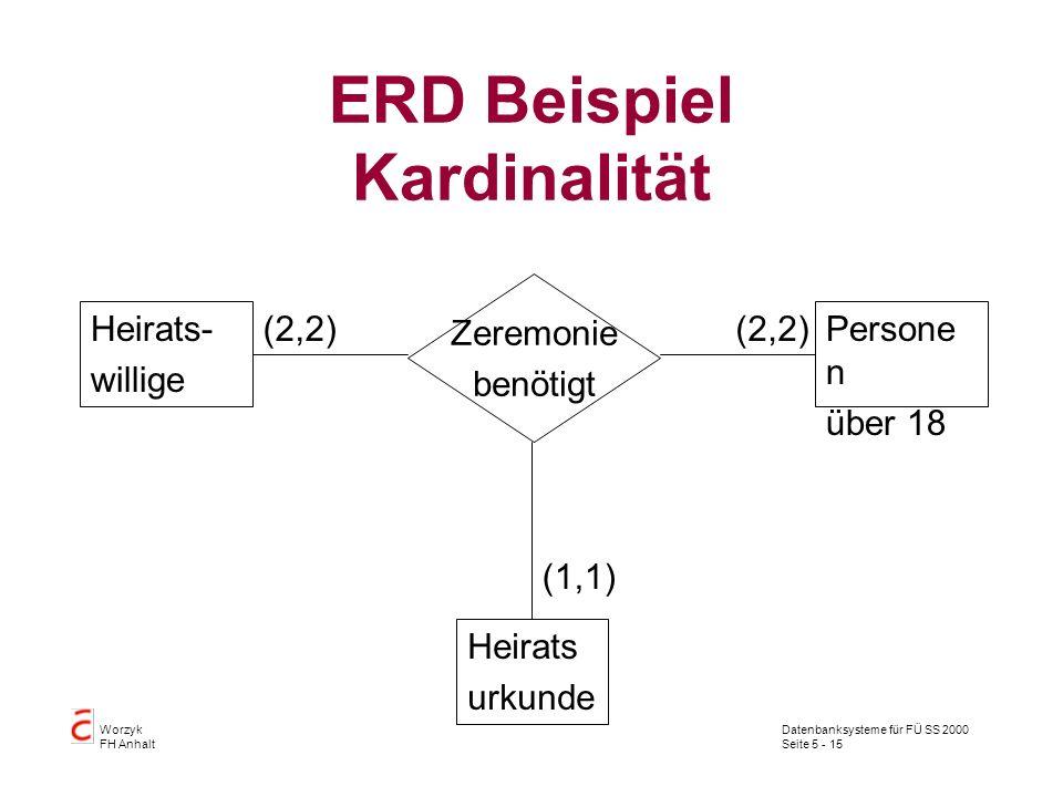 Datenbanksysteme für FÜ SS 2000 Seite 5 - 15 Worzyk FH Anhalt ERD Beispiel Kardinalität Heirats urkunde Persone n über 18 Zeremonie benötigt (2,2) (1,