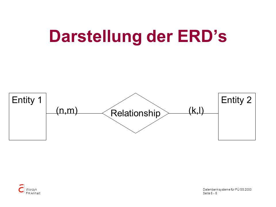 Datenbanksysteme für FÜ SS 2000 Seite 5 - 5 Worzyk FH Anhalt Darstellung der ERDs Entity 1Entity 2 Relationship (n,m)(k,l)