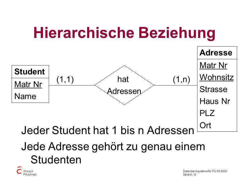 Datenbanksysteme für FÜ SS 2000 Seite 5 - 6 Worzyk FH Anhalt Hierarchische Beziehung Jeder Student hat 1 bis n Adressen Jede Adresse gehört zu genau e