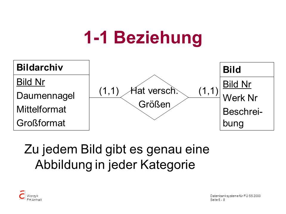 Datenbanksysteme für FÜ SS 2000 Seite 5 - 8 Worzyk FH Anhalt 1-1 Beziehung Zu jedem Bild gibt es genau eine Abbildung in jeder Kategorie Bildarchiv Bi