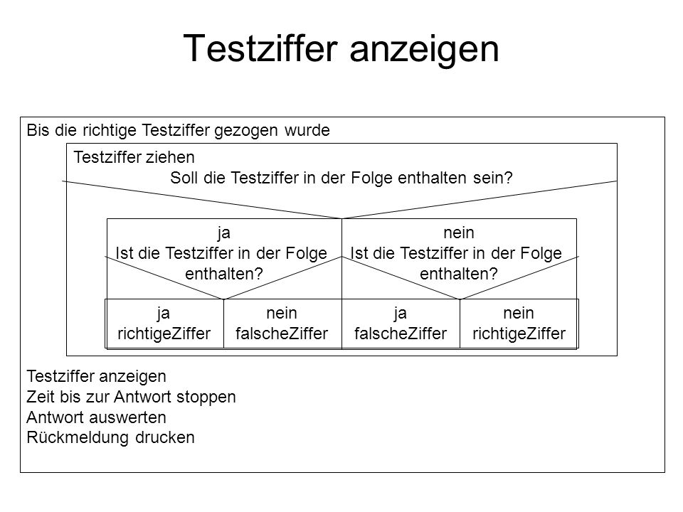 Testziffer anzeigen Bis die richtige Testziffer gezogen wurde Testziffer anzeigen Zeit bis zur Antwort stoppen Antwort auswerten Rückmeldung drucken T