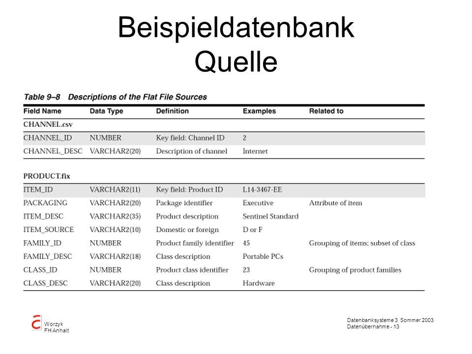 Datenbanksysteme 3 Sommer 2003 Datenübernahme - 13 Worzyk FH Anhalt Beispieldatenbank Quelle