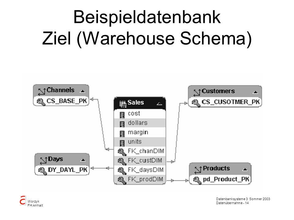 Datenbanksysteme 3 Sommer 2003 Datenübernahme - 14 Worzyk FH Anhalt Beispieldatenbank Ziel (Warehouse Schema)