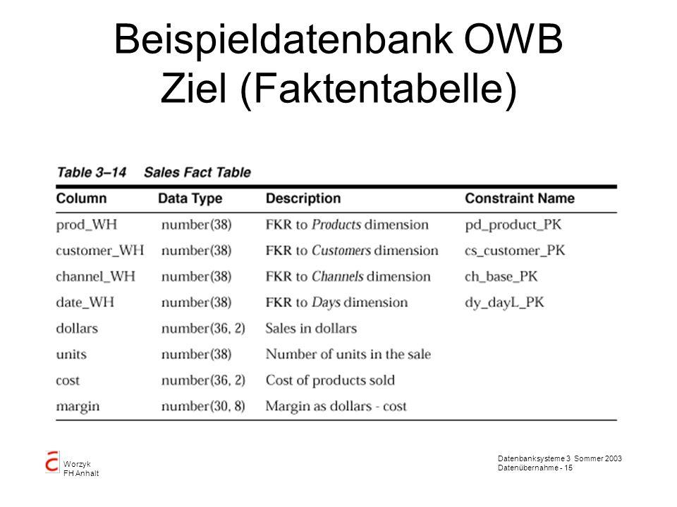 Datenbanksysteme 3 Sommer 2003 Datenübernahme - 15 Worzyk FH Anhalt Beispieldatenbank OWB Ziel (Faktentabelle)