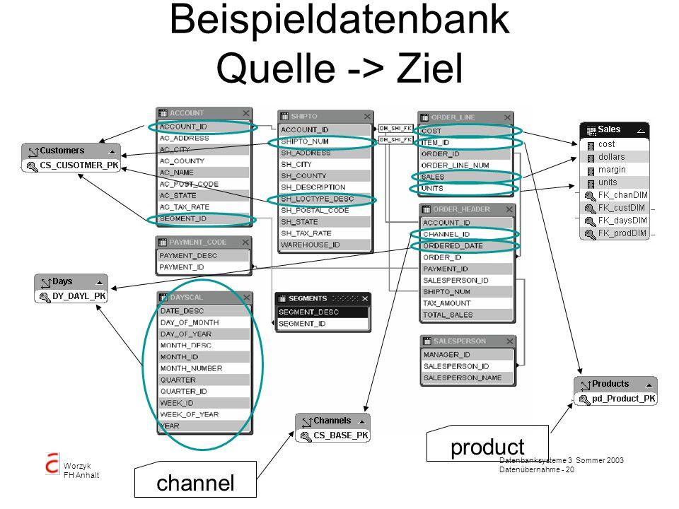 Datenbanksysteme 3 Sommer 2003 Datenübernahme - 20 Worzyk FH Anhalt Beispieldatenbank Quelle -> Ziel channel product