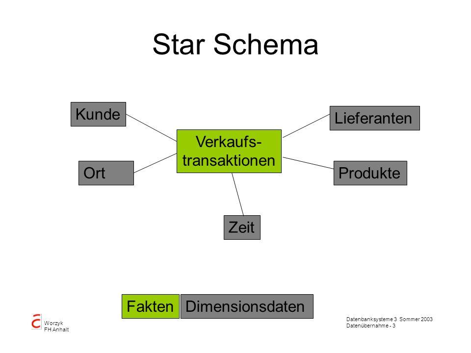 Datenbanksysteme 3 Sommer 2003 Datenübernahme - 3 Worzyk FH Anhalt Star Schema Verkaufs- transaktionen Zeit Produkte Lieferanten Kunde Ort FaktenDimen