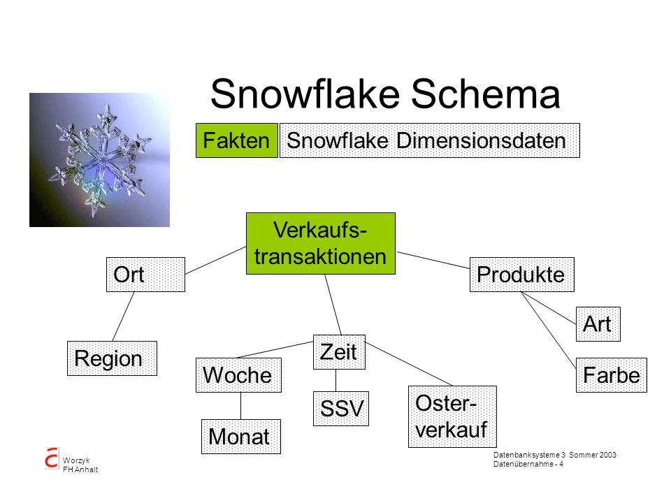 Datenbanksysteme 3 Sommer 2003 Datenübernahme - 4 Worzyk FH Anhalt Snowflake Schema Verkaufs- transaktionen Zeit ProdukteOrt FaktenSnowflake Dimension