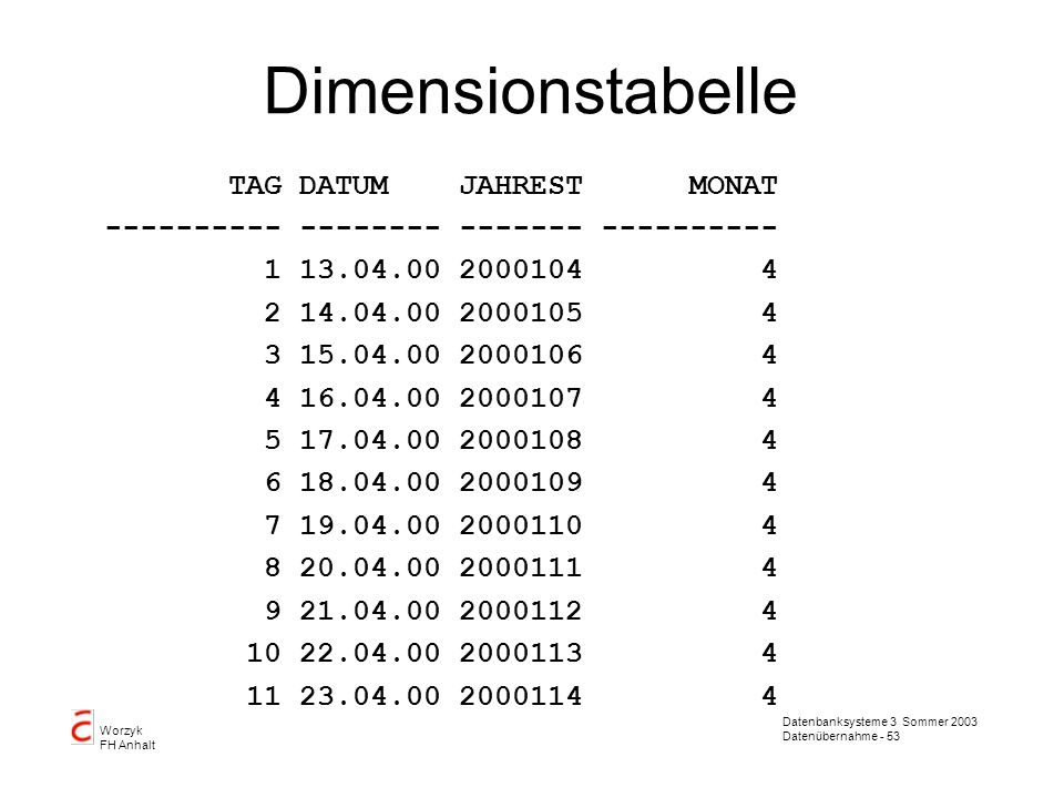 Datenbanksysteme 3 Sommer 2003 Datenübernahme - 54 Worzyk FH Anhalt Datumsfunktionen von Oracle ADD_MONTHS Syntax ADD_MONTHS(d,n) Purpose Returns the date d plus n months.