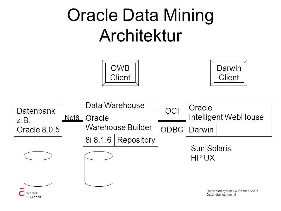 Datenbanksysteme 3 Sommer 2003 Datenübernahme - 6 Worzyk FH Anhalt Oracle Data Mining Architektur Datenbank z.B. Oracle 8.0.5 Data Warehouse Oracle Wa