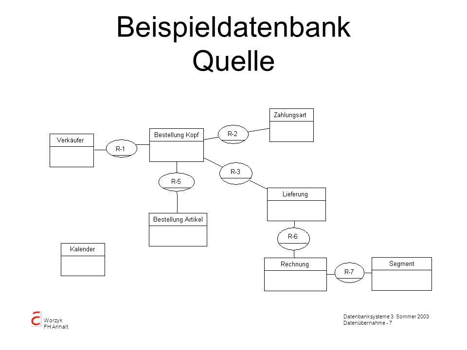 Datenbanksysteme 3 Sommer 2003 Datenübernahme - 7 Worzyk FH Anhalt Beispieldatenbank Quelle