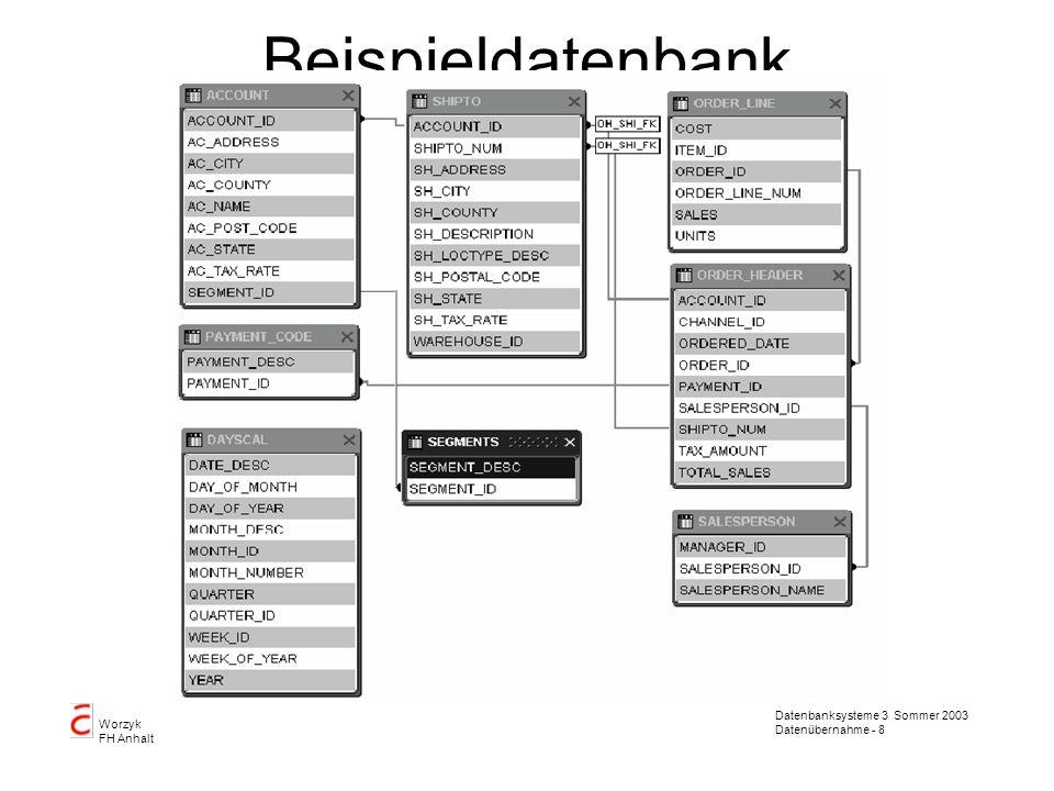 Datenbanksysteme 3 Sommer 2003 Datenübernahme - 8 Worzyk FH Anhalt Beispieldatenbank OWB